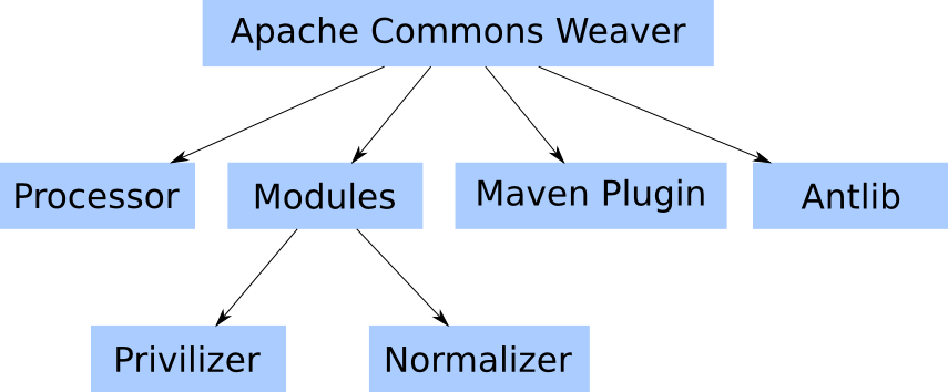Apache Commons Weaver 1.2 下载